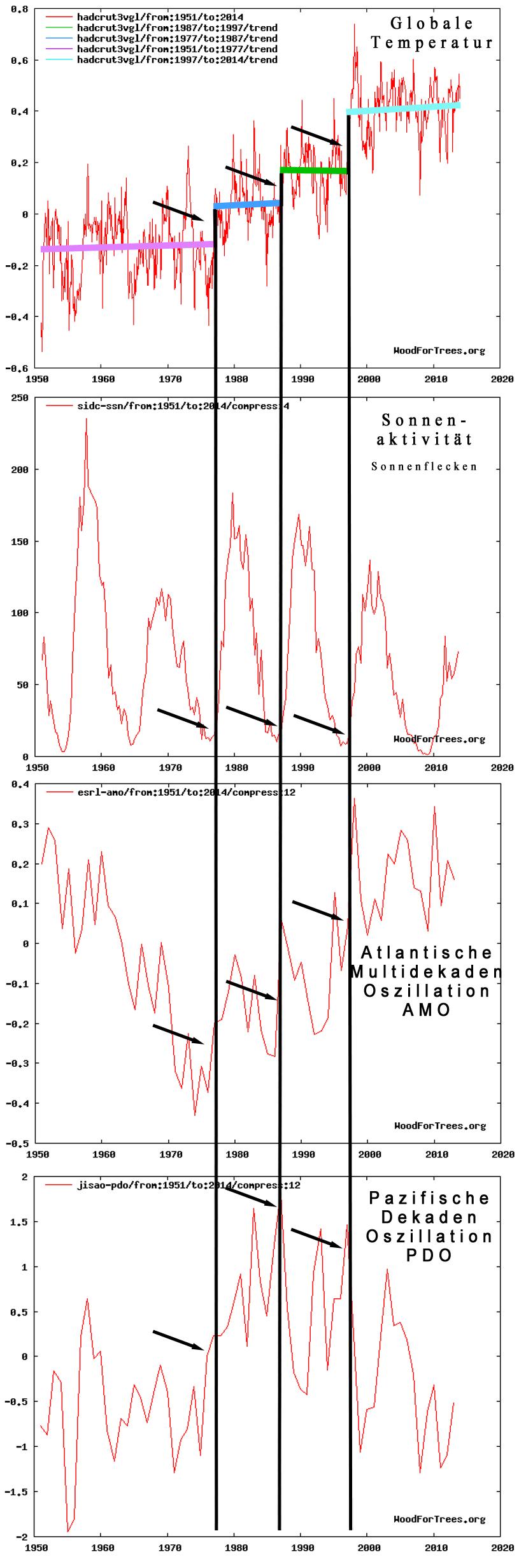 2017.04.29_hadcrut_drei_Treppenstufen_Wood_for_Trees_ Interactive_Graphs_Korrelationen1_1_1_1